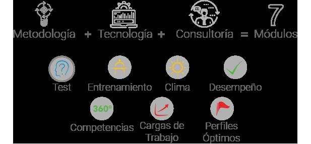 Metodología+Tecnología+Consultoría=7 Módulos