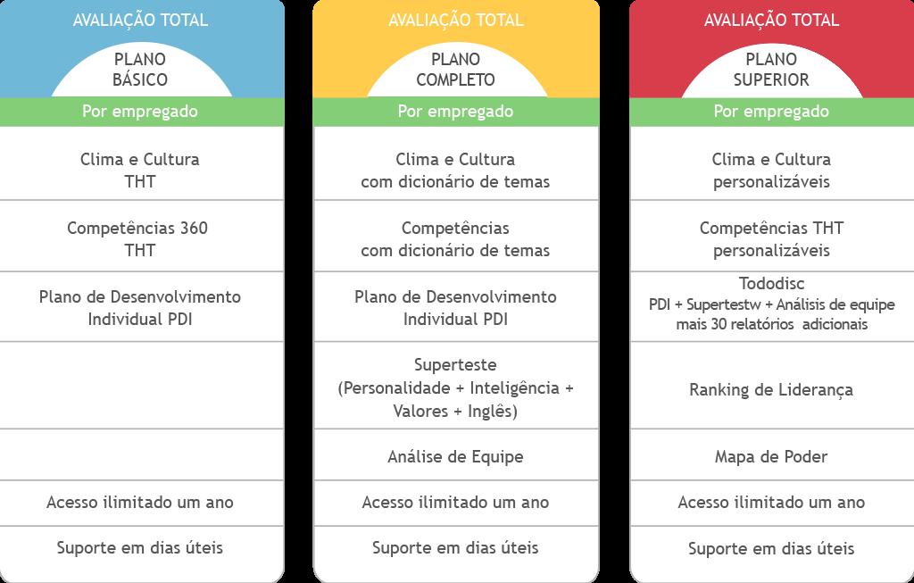 AVALIAÇÃO TOTAL: Plano Básico, Plano Completo e Plano Superior