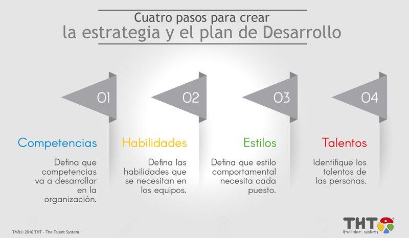 4 pasos para crear la estrategia y el plan de desarrollo en una organización