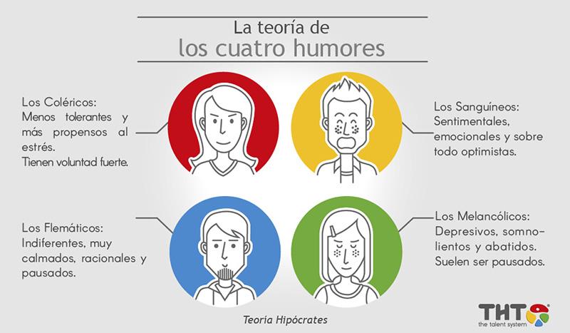 Teoría de los 4 Humores de Hipócrates