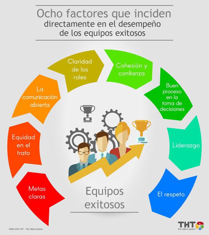 8 factores que inciden en el desempeño de un equipo exitoso