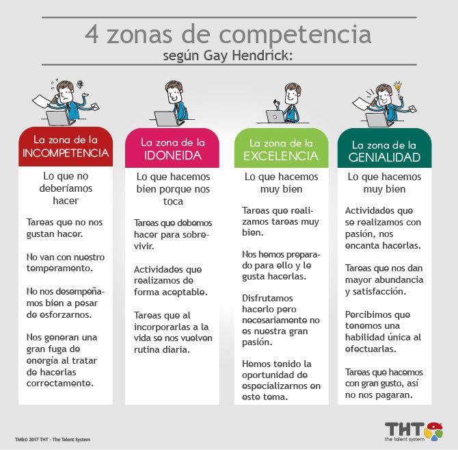 Laas Zonas de competencia según Gay Hendrick