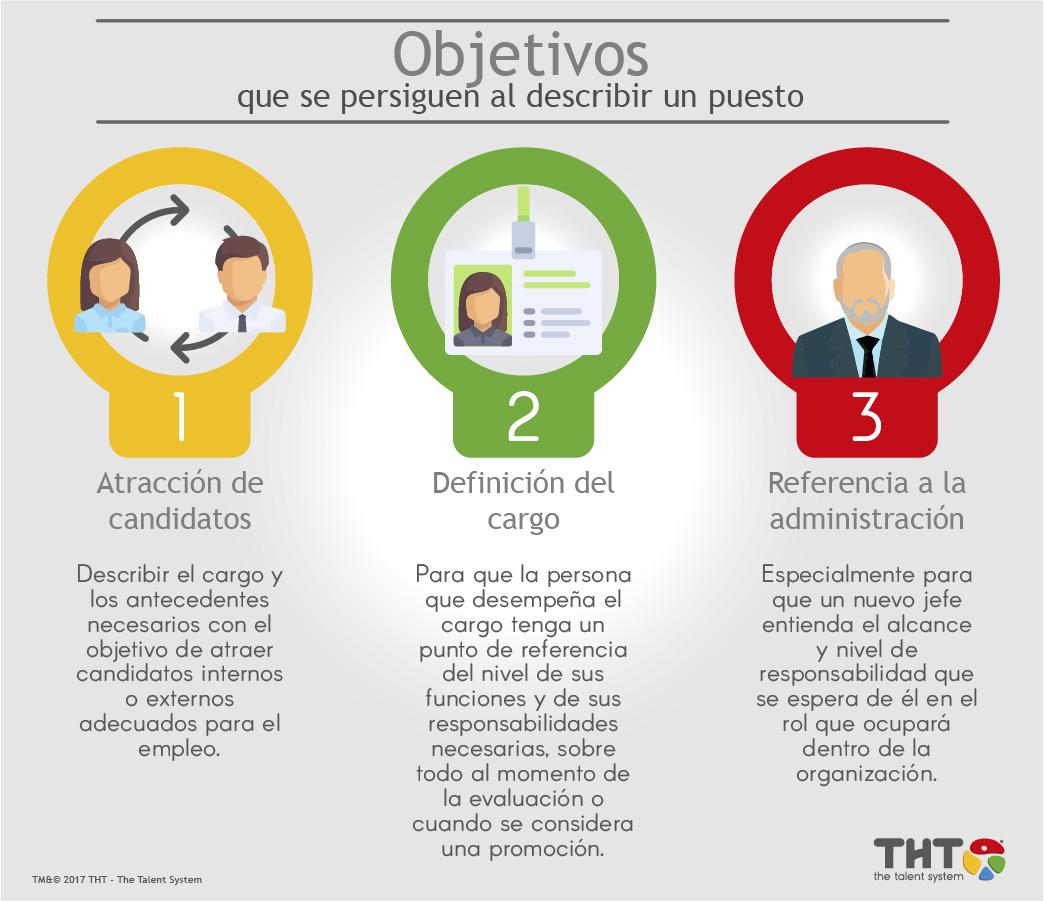 tres_objetivos_que se_persiguen_al describir_un puesto_-_THT