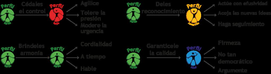 Escenario perfil Verde