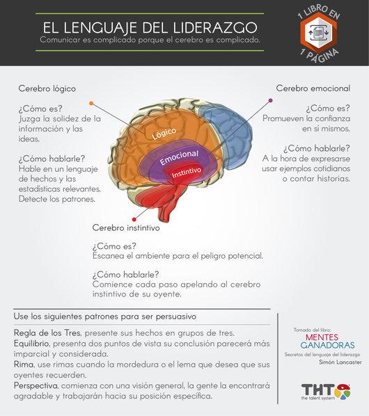 Cerebro lógico, emocional e instintivo