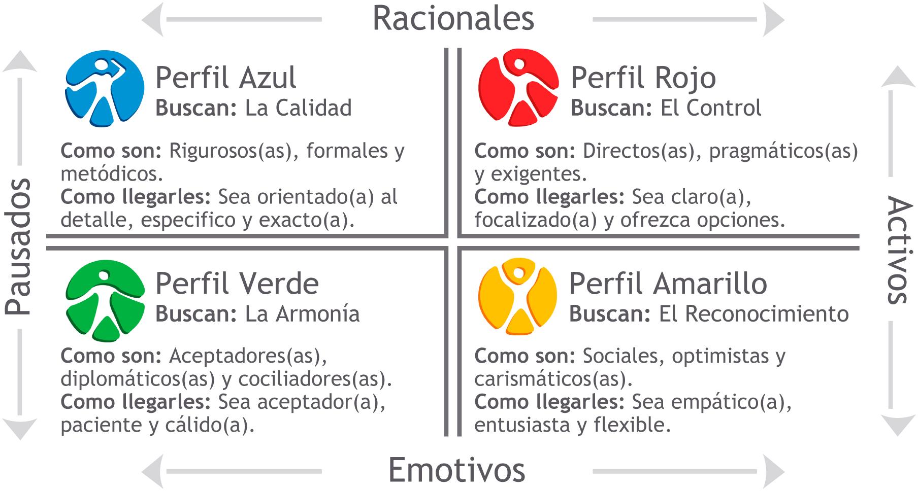 Cuatro perfiles Comportamentales